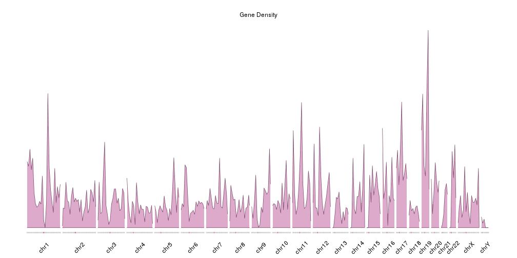 Gene Density