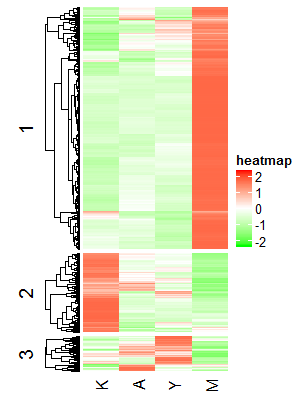 K-means_heatmap