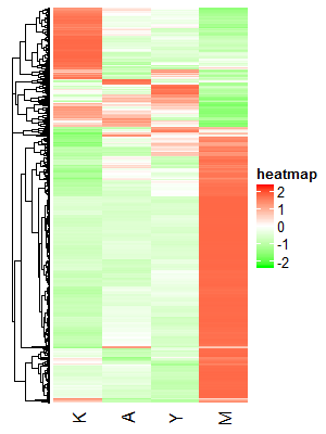 hierarchical_heatmap